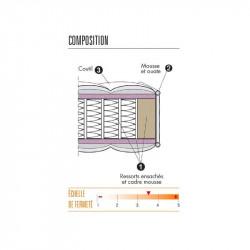 Composition matelas ressorts ensachés - CHARLYNE